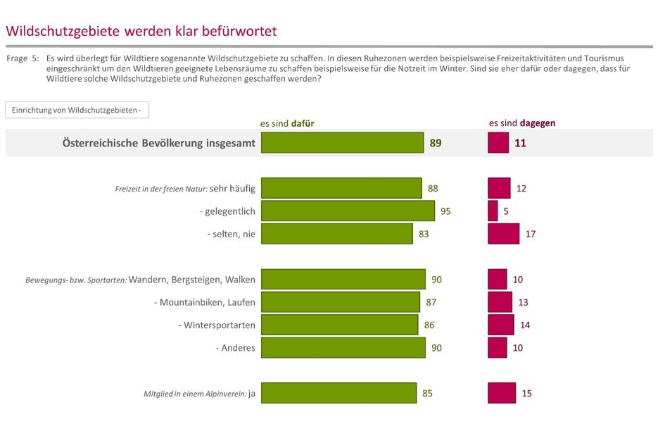 Wildschutzgebiete werden klar befürwortet - JAGDFAKTEN Österreich